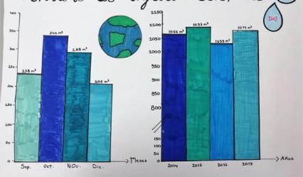 trabajo sobre el consumo de agua en el Deutsche Schule